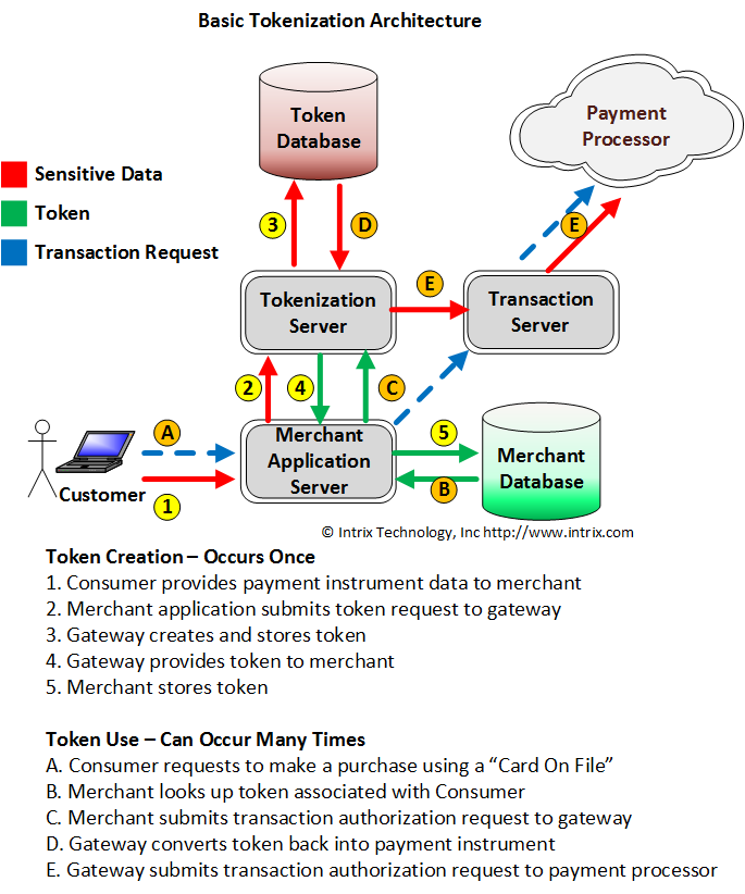 Tokenization – Secure Payment Data