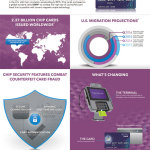 Intrix Blog:  EMV Chip Cards:  The Future of Payments Infographic