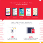 Intrix Blog    Infographic:  How Safe is your Mobile Data?